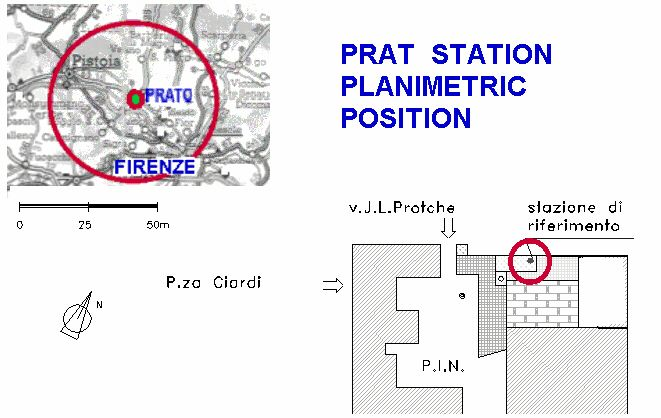 planimetric position of PRAT station.