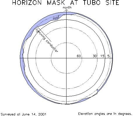 horizon mask of TUBO station.