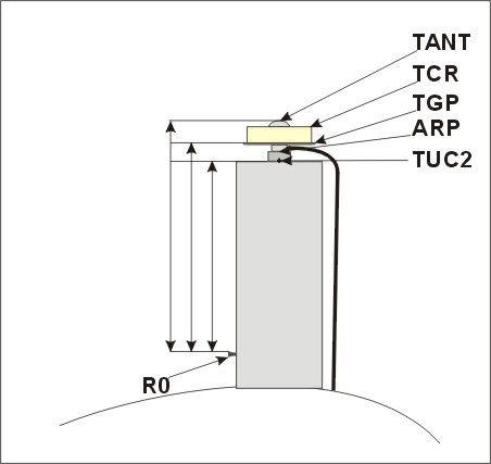 levelling points diagram.